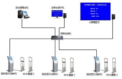 三.系统功能结构